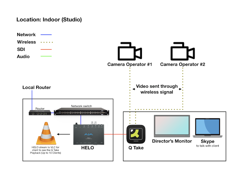 Carrot Films Soundstage Workflow For Remote Monitoring